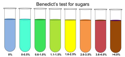 Glucose test paper for urine sugar determination
