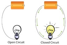 In The First Part, You Made A Simple Circuit That Used A Battery To Light  Up A Light Bulb. Batteries Supply Electricity. When Theyu0027re Connected  Properly, ...