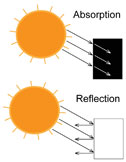 Absorption vs. Reflection