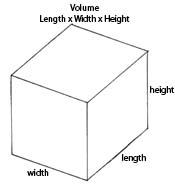 Measuring in three dimensions: volume