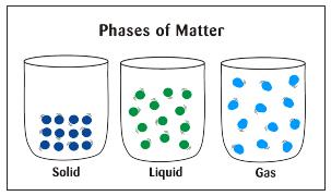 Phases of matter illustration