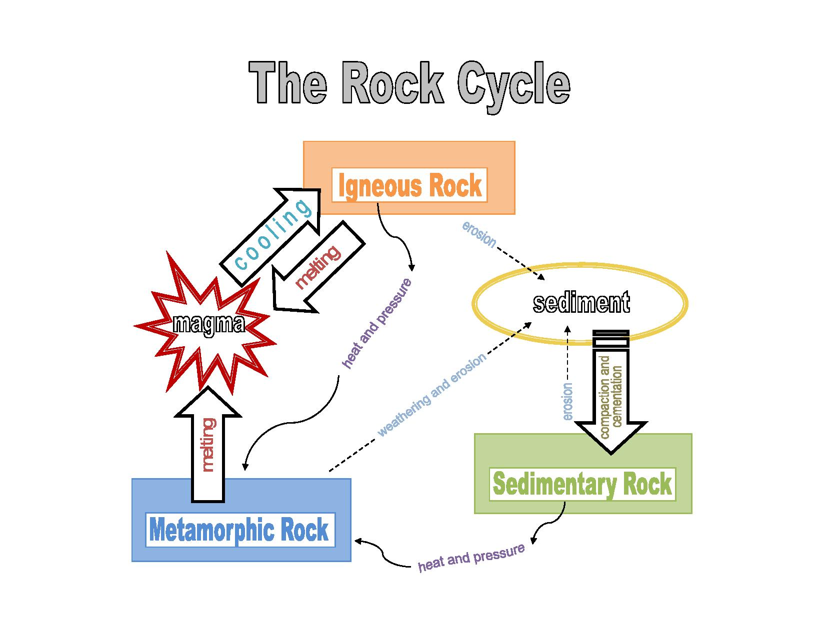 The rock cycle earth science lesson project k 6 what happened ccuart Images